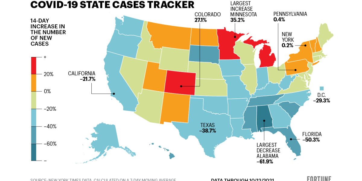 New U.S. COVID cases are down 21%. See how your state is doing